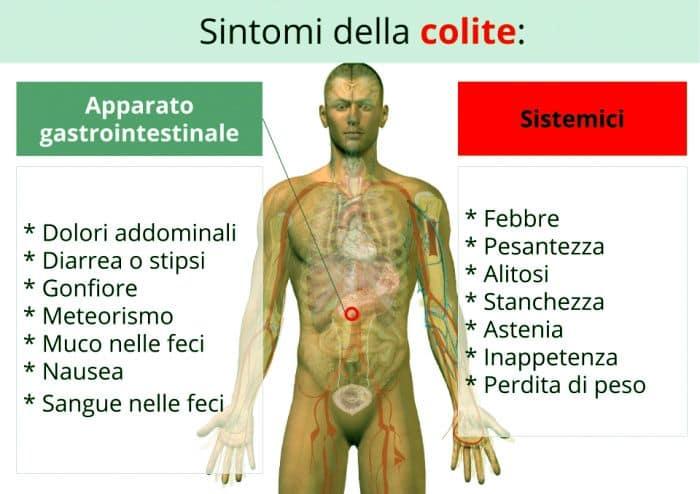 sintomi colite
